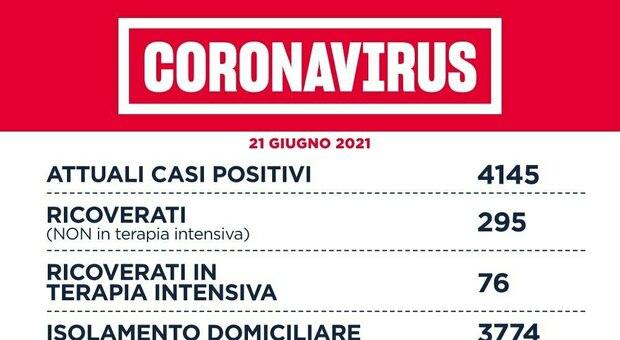 Covid Lazio, bollettino 21 giugno: 71 nuovi casi (52 a Roma) e 3 morti. Vaccinato il 61% della popolazione