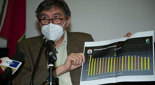 Covid, indice Rt Abruzzo in calo: da lunedì zona gialla, ma aumenta l'incidenza nelle province