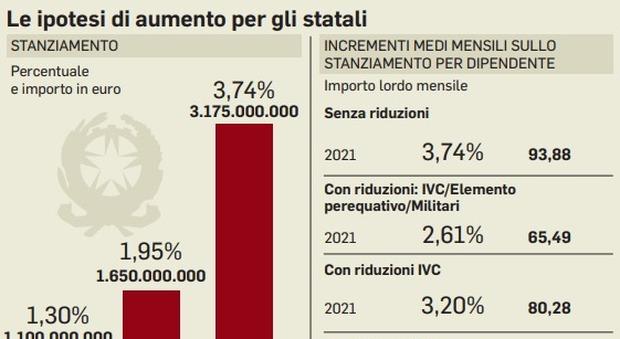 Statali: previsti aumenti di 87 euro, ma rischia il bonus sui redditi bassi