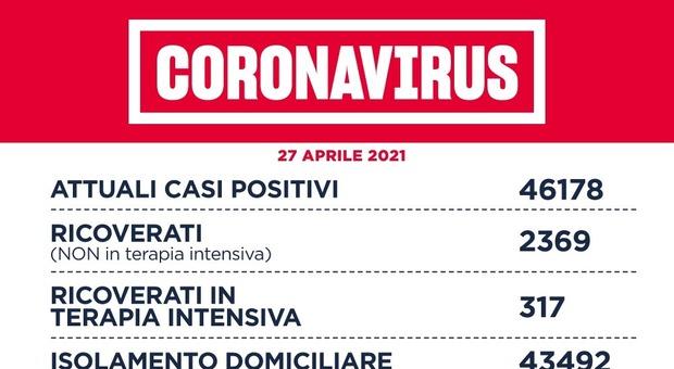 Covid Lazio, bollettino oggi 27 aprile: 939 casi (498 a Roma) e 34 morti. D'Amato: «Nessun caso di variante indiana»