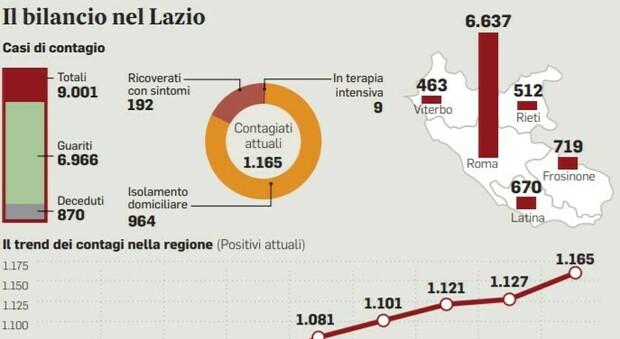 Virus nel Lazio, nuovi positivi raddoppiati in 4 giorni: metà dei contagiati sono giovani tornati dalle vacanze