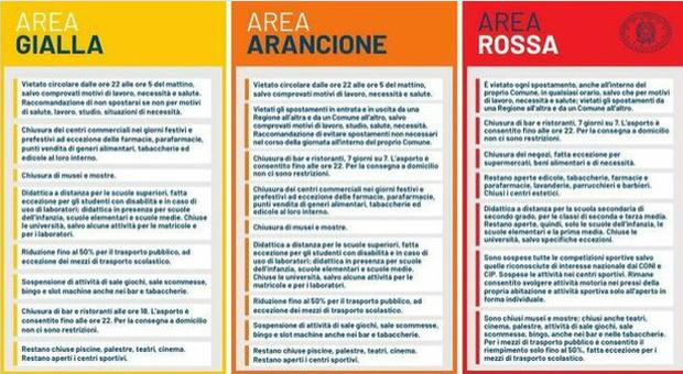Regioni rosse, arancioni e gialle: le nuove regole, cosa si può fare e cosa no