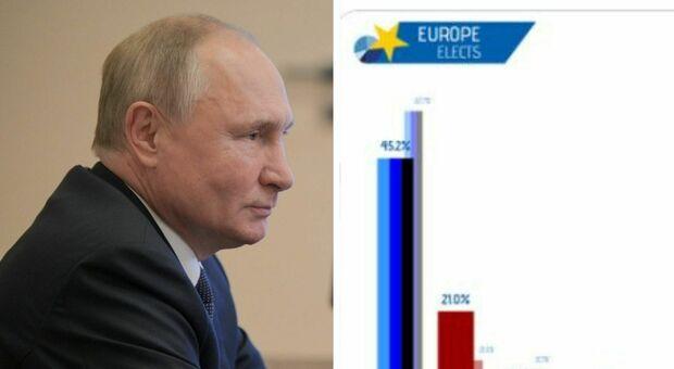 Elezioni Russia, primi exit poll: il partito di Putin al 45%, comunisti al 21%