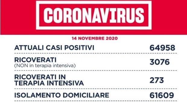 Covid Lazio, bollettino oggi 14 novembre: 2.997 nuovi casi (1.619 a Roma) e 39 morti