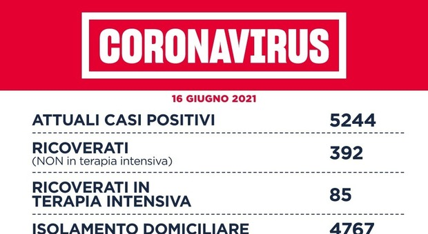 Covid Lazio, bollettino 16 giugno: 143 nuovi casi (65 a Roma) e 11 morti. Vaccini, D'Amato: «Il 10% rifiuta mix eterologo»