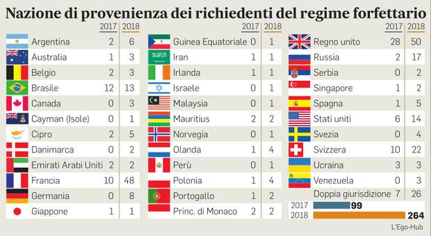 Fisco, in Italia con la mini-tassa 421 super ricchi stranieri