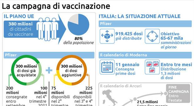 Il punto sulla campagna di vaccinazione in Europa, no a contratti bilaterali