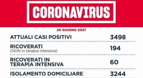 Covid Lazio, bollettino oggi 25 giugno: 79 casi (50 a Roma) e 3 morti.