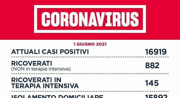 Covid Lazio, bollettino 1 giugno: 195 nuovi casi (134 a Roma) e 10 morti (+6). D'Amato: «Zona bianca si avvicina»
