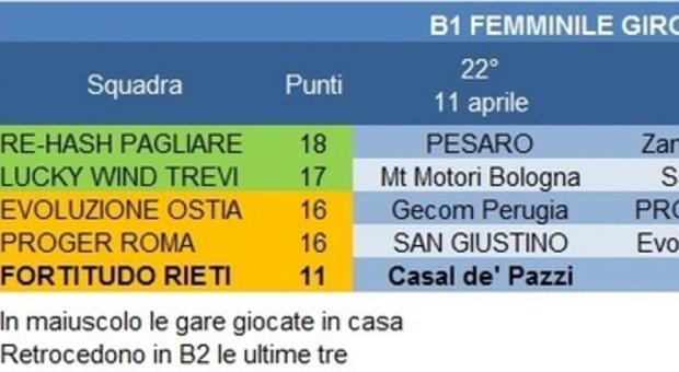 Fortitudo Calendario.Volley Fortitudo Rieti Operazione Salvezza In Casa Guarda