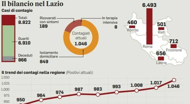 Virus a Roma, contagi triplicati: «Allerta per i rientri da Croazia e Spagna»