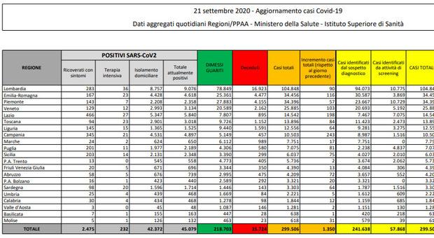 Covid Italia, il bollettino di oggi: nuovi casi in calo (1.350) e 17 morti. Boom di contagi in Campania (243)