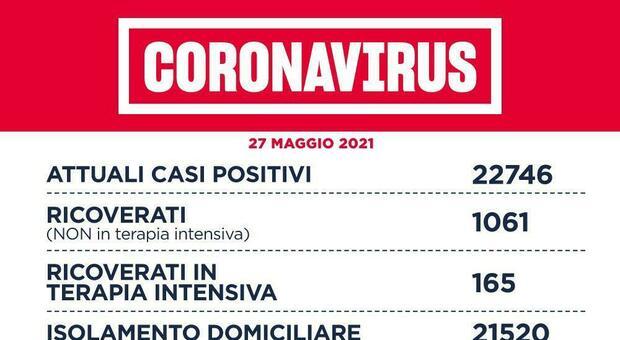 Covid Lazio, bollettino 27 maggio: 361 contagi (202 a Roma) e 9 morti. D'Amato si vaccina con J&J