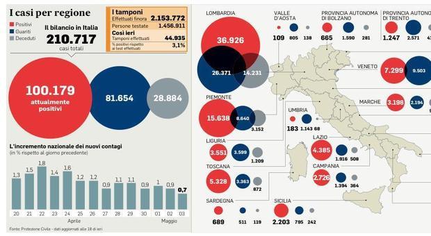 Coronavirus Italia, le vittime sono meno di 200: mai così da un mese e mezzo