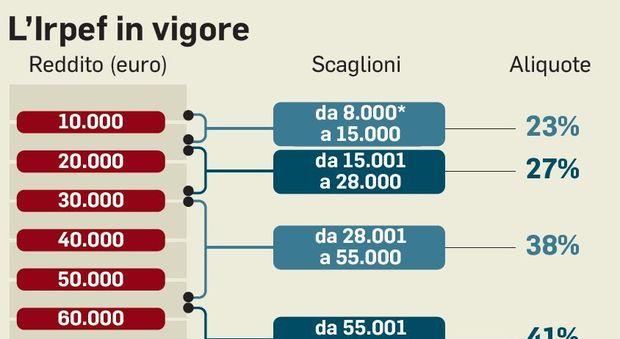 Irpef, la riforma Conte costa 6,7 miliardi ed è regressiva
