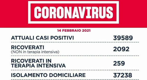 Covid Lazio, bollettino 14 febbraio 2021: 809 casi (a Roma 377) e 11 morti. D'Amato: «Salgono le terapie intensive»