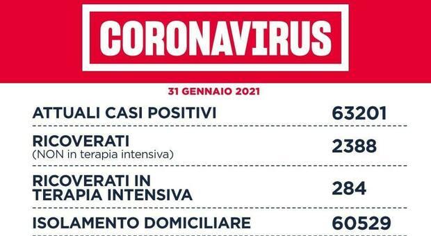 Covid Lazio, bollettino: 943 casi (413 a Roma) e 39 morti. Rapporto positivi tamponi al 4%