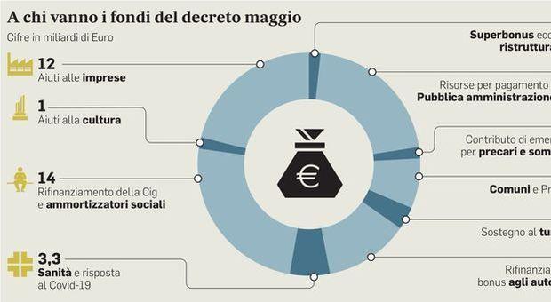 Decreto Rilancio, dal bonus di 300 euro per internet al rimborso abbonamenti per bus e treni