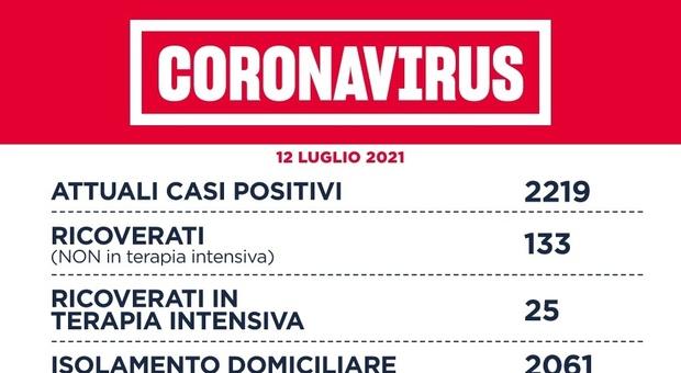Covid Lazio, bollettino oggi 12 luglio: 172 nuovi casi (120 a Roma) e 1 morto