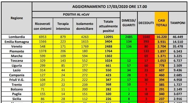 Coronavirus, mappa contagio: in Lombardia casi, in Basilicata . Il % in isolamento domiciliare