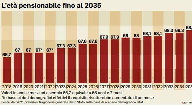 Pensione, italiani sempre più longevi: addio al lavoro a 67 anni e 1 mese dal 2021