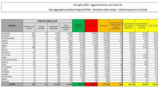Coronavirus, bollettino: 386 contagi, 3 morti. Ancora in salita i nuovi casi: boom in Veneto e Lombardia thumbnail