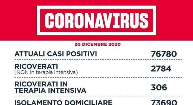 Covid Lazio, bollettino oggi 20 dicembre: 1.213 positivi (509 a Roma) e 21 morti