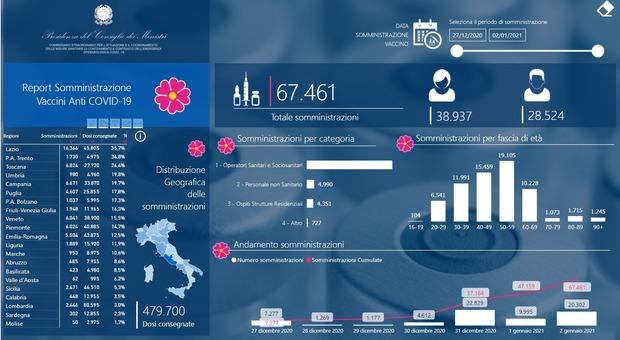 Vaccino anti Covid a 46.030 italiani, in testa gli over 50, Lazio regione più virtuosa