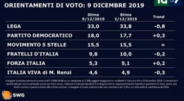Sondaggi politici: Lega (33%) e Fdi (9,8%) in calo, crescono Pd (18%) e Calenda (3,5%). Stabile M5S al 15,5%