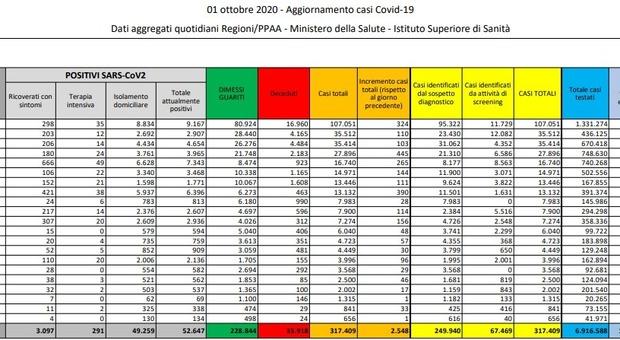 Covid Italia, bollettino oggi 1 ottobre: 2548 nuovi contagi. Boom di casi in Veneto e Campania