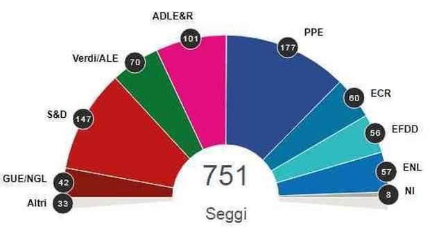 Elezioni europee, i sovranisti avanzano ma non sfondano. Ppe e Pse senza maggioranza. Boom dei Verdi