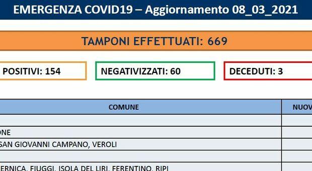Covid Frosinone, oggi 154 nuovi contagi e tre morti. Alatri, Frosinone e Monte San Giovanni i Comuni più colpiti