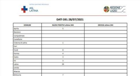 Covid Latina, bollettino oggi 28 luglio: boom di casi, 95 in provincia (29 nel capoluogo)