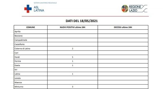 Covid, bollettino oggi 18 maggio: a Latina solo 15 nuovi casi, non accadeva da otto mesi