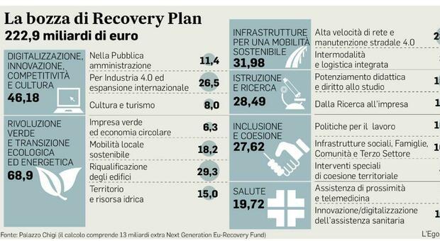 Recovery plan, per gli Statali è rivoluzione: premi assegnati solo in base al merito