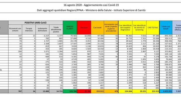 Coronavirus, il bollettino: 479 nuovi contagi, il Lazio è la Regione con più positivi