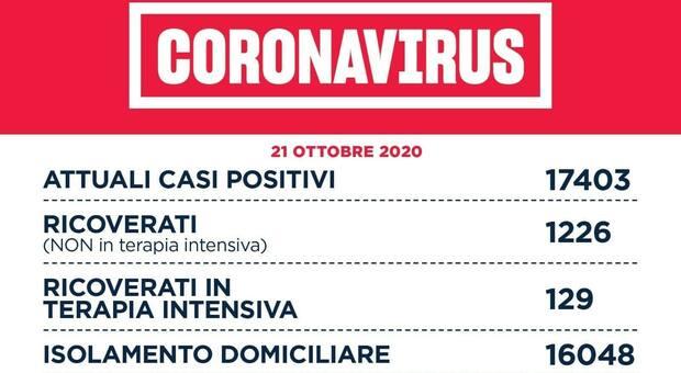 Covid Lazio, bollettino: 1.219 nuovi casi (543 a Roma), 16 morti. «La Capitale sta tenendo»