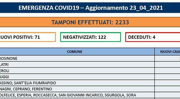 Covid Frosinone, 71 nuovi casi e 4 morti. La mappa dei contagi nei Comuni. Ad Alatri 60 alunni in isolamento