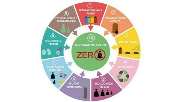 """Fabro, obiettivo """"rifiuti zero"""". L'Amministrazione punta sulle politiche ambientali."""