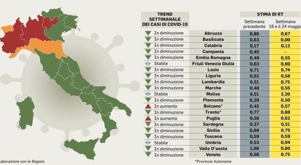 Pagelle, Regioni promosse: ma contagi alti in Lombardia