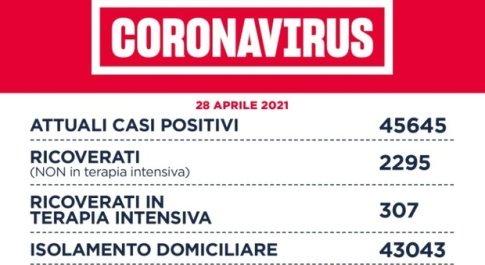 Covid Lazio, bollettino oggi 28 aprile: 1.078 casi positivi (+139), 32 i decessi (-2). A Roma 402 contagiati