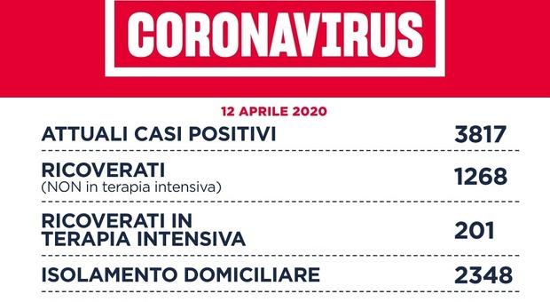Coronavirus. Roma, 38 nuovi casi (nel Lazio 122). D'Amato: «Tasso mortalità 3 volte inferiore a Lombardia»