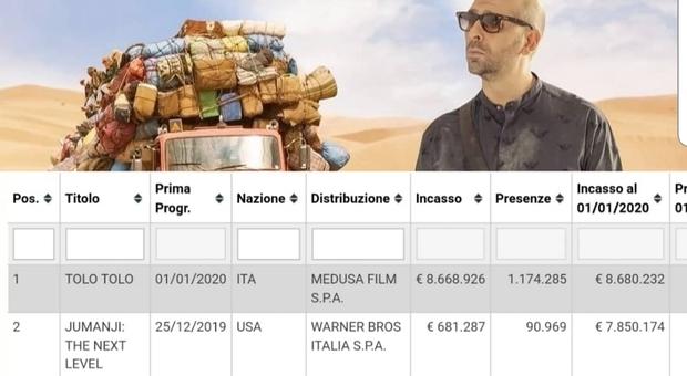 Zalone e Tolo Tolo, incasso record: debutto da 8,7 milioni e 1,2 milioni di spettatori