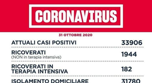 Covid Lazio, bollettino oggi 30 ottobre: 2.289 casi (1.180 a Roma), 22 morti