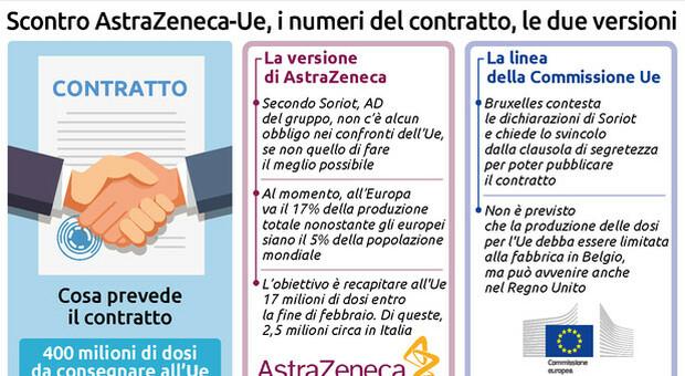 Scontro Ue-AstraZeneca, taglio nelle consegne ingiustificato e inaccettabile