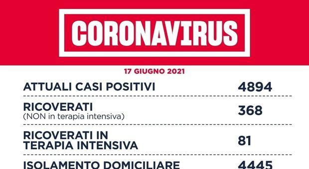 Covid Lazio, bollettino 17 giugno: 119 nuovi casi (66 a Roma) e 8 morti. D'Amato: «Entro il 10 agosto 70% di vaccinati»