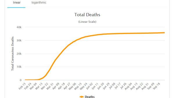 Covid, «Senza mascherine in Italia 700 morti al giorno prima del 2021»: lo studio americano