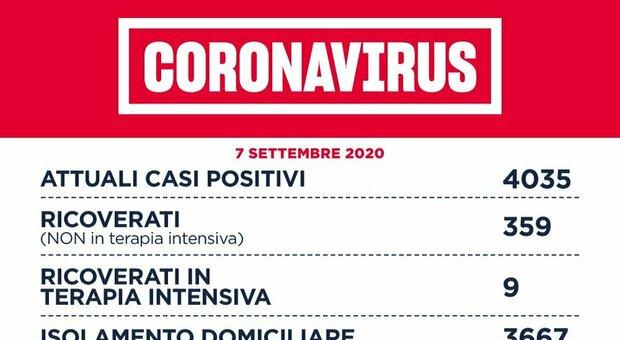 Coronavirus Lazio, bollettino: 159 casi di cui 119 a Roma. Nessuna vittima