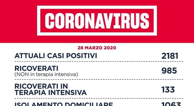 Coronavirus, Spallanzani: 210 positivi ricoverati, 25 necessitano di supporto respiratorio