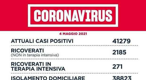 Covid Lazio, bollettino oggi 4 maggio: 803 nuovi casi positivi (458 a Roma) e 36 morti